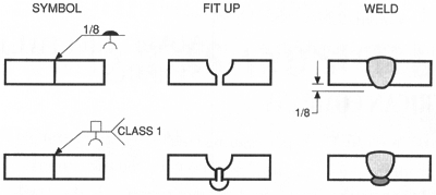Welding Symbols A Useful System Or Undecipherable Hieroglyphics