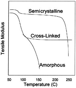 Temperature Some Nylon Polymer 6