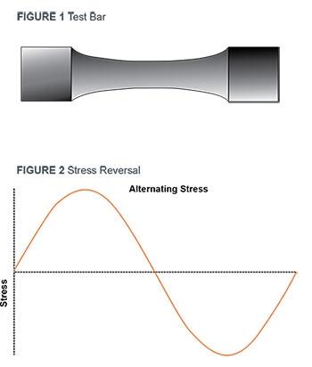 Pressure Vessel Fatigue