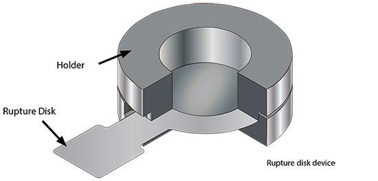 Specification of Rupture Disk Burst Pressure